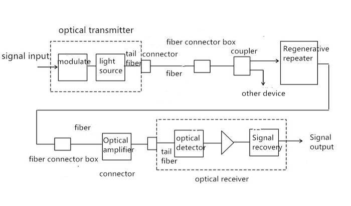 The composition of a communication system
